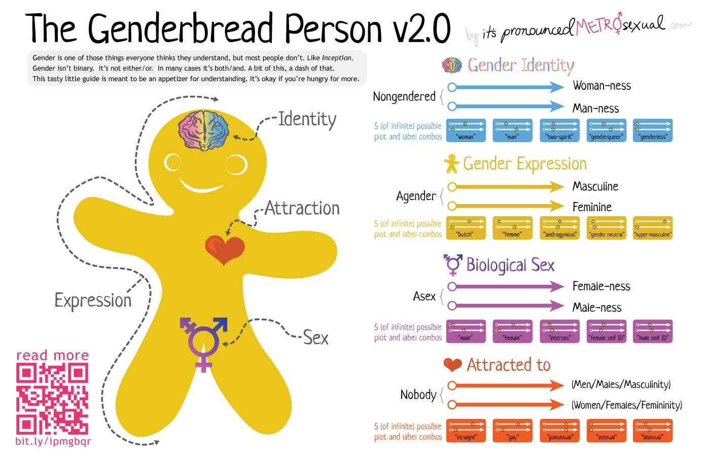 Genderbread-2.1