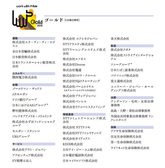 http://www.workwithpride.jp/pride/report2016.pdf