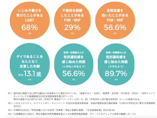 いじめや暴力を受けたことのあるLGBT68%