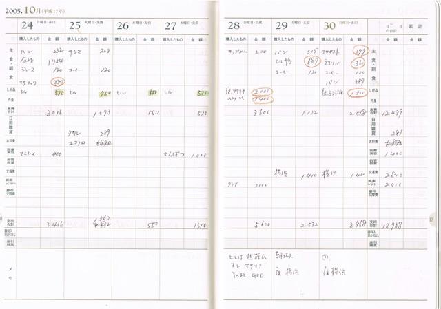 2005年当時の家計簿。数字だけで、いま見ても意味不明。なにか印をつけて分析しようとしたらしい。